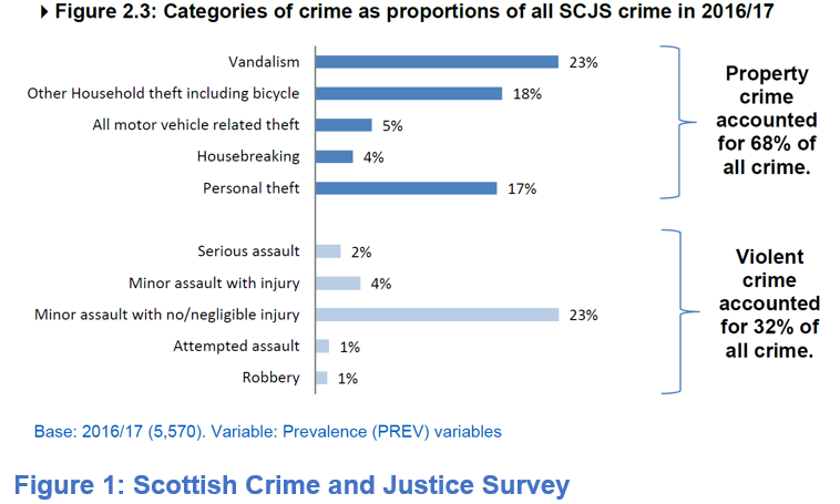 Crime and Domestic Abuse in Scotland; The Statistics